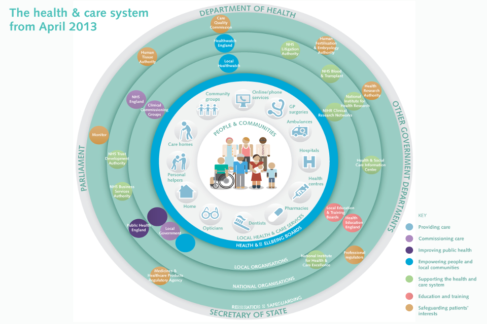 The Health and Social Care System in England