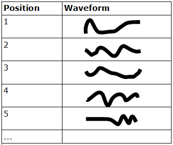 Representation of a wavetable